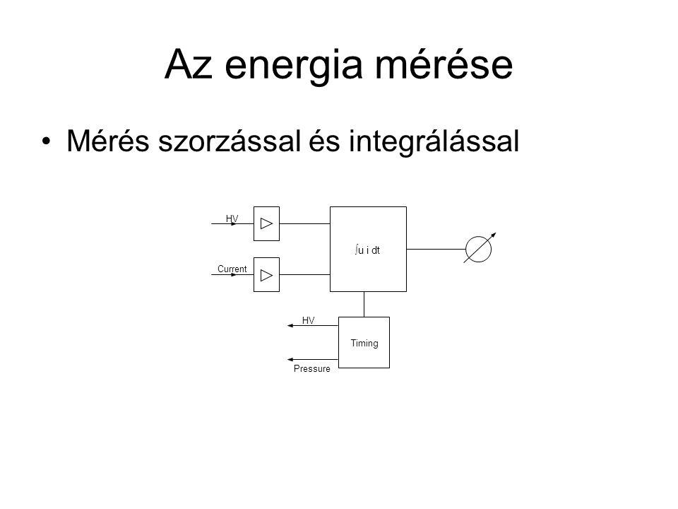 Az energia mérése Mérés szorzással és integrálással HV Current ∫u i dt Timing HV Pressure