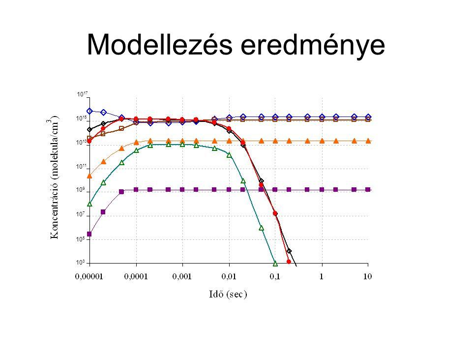 Modellezés eredménye 10 17 10 15 10 13 10 11 10 9 10 7 10 5 10 3