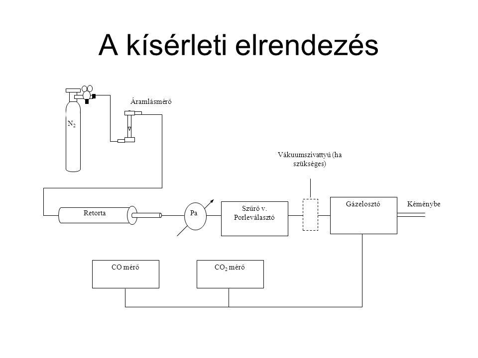 A kísérleti elrendezés Szűrő v. Porleválasztó Gázelosztó CO mérőCO 2 mérő Pa N2N2 Áramlásmérő Vákuumszivattyú (ha szükséges) Kéménybe Retorta