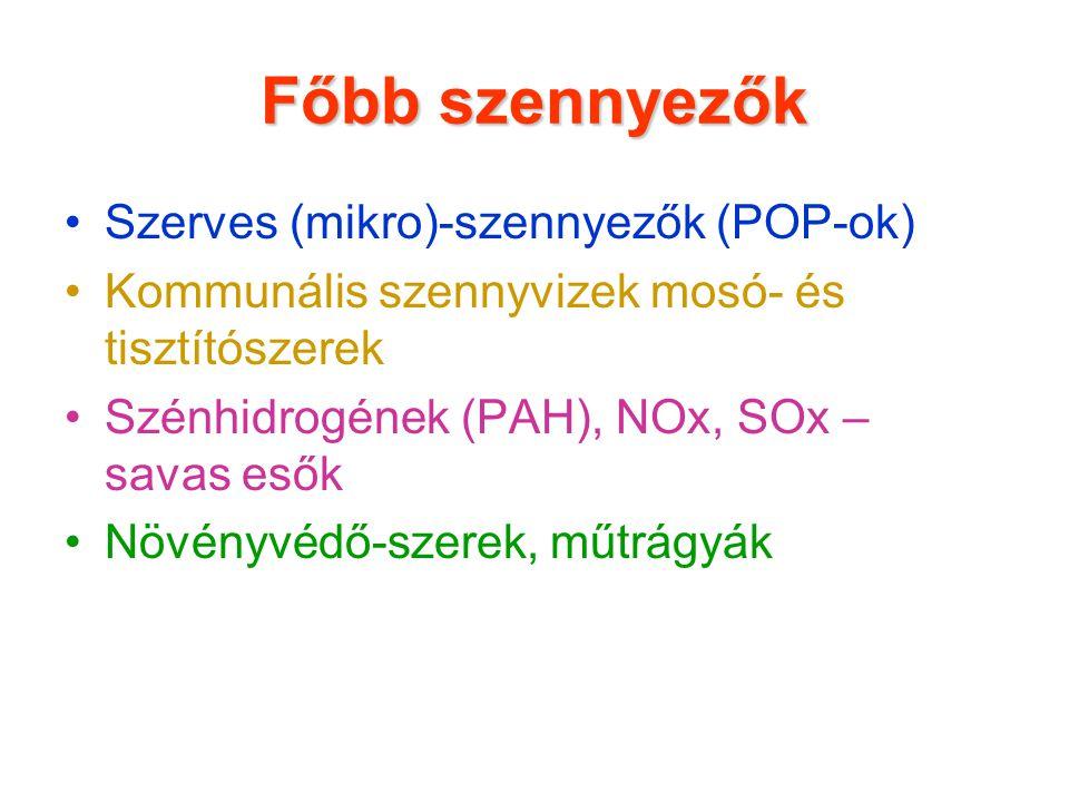 Főbb szennyezők Szerves (mikro)-szennyezők (POP-ok) Kommunális szennyvizek mosó- és tisztítószerek Szénhidrogének (PAH), NOx, SOx – savas esők Növényv