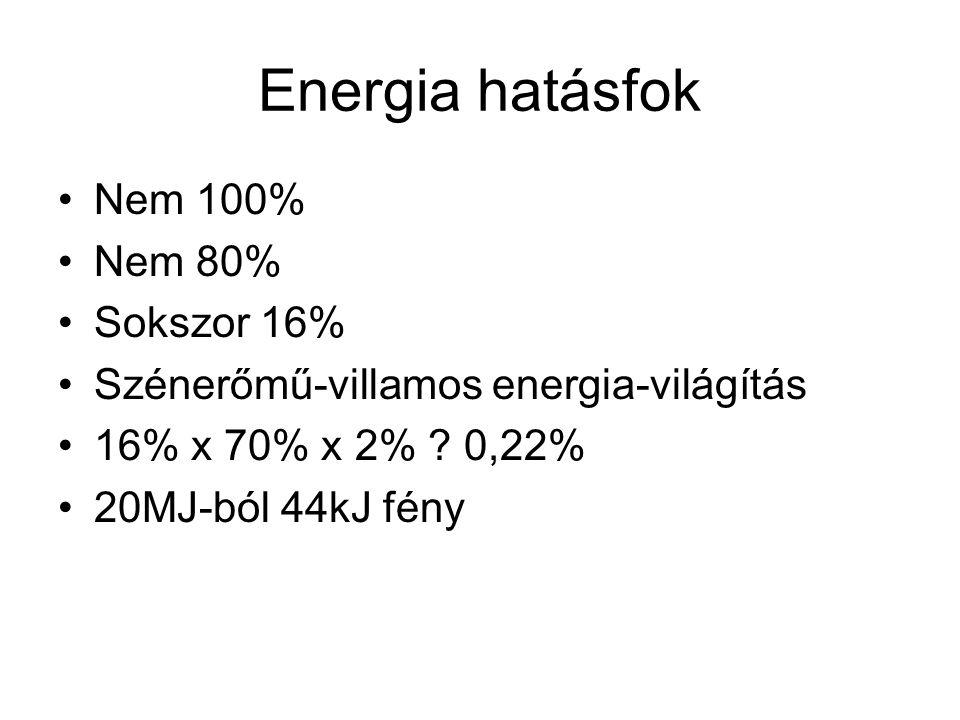 Energia hatásfok Nem 100% Nem 80% Sokszor 16% Szénerőmű-villamos energia-világítás 16% x 70% x 2% ? 0,22% 20MJ-ból 44kJ fény