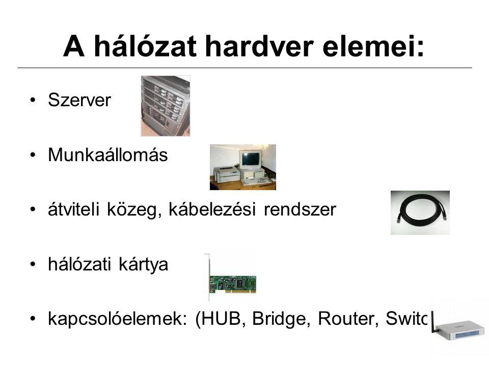A hálózat hardver elemei: Szerver Munkaállomás átviteli közeg, kábelezési rendszer hálózati kártya kapcsolóelemek: (HUB, Bridge, Router, Switch)