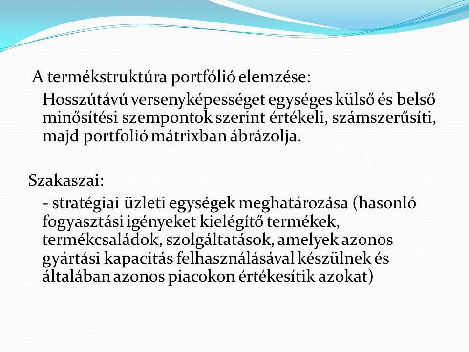 A termékstruktúra portfólió elemzése: Hosszútávú versenyképességet egységes külső és belső minősítési szempontok szerint értékeli, számszerűsíti, majd