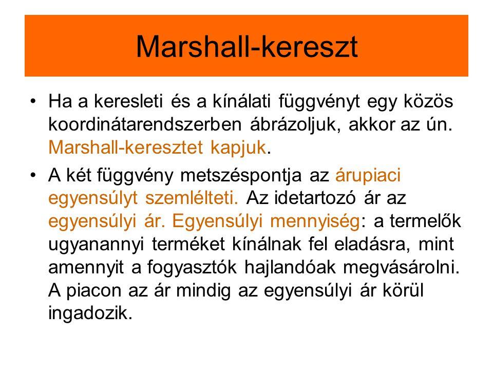 Marshall-kereszt Ha a keresleti és a kínálati függvényt egy közös koordinátarendszerben ábrázoljuk, akkor az ún.