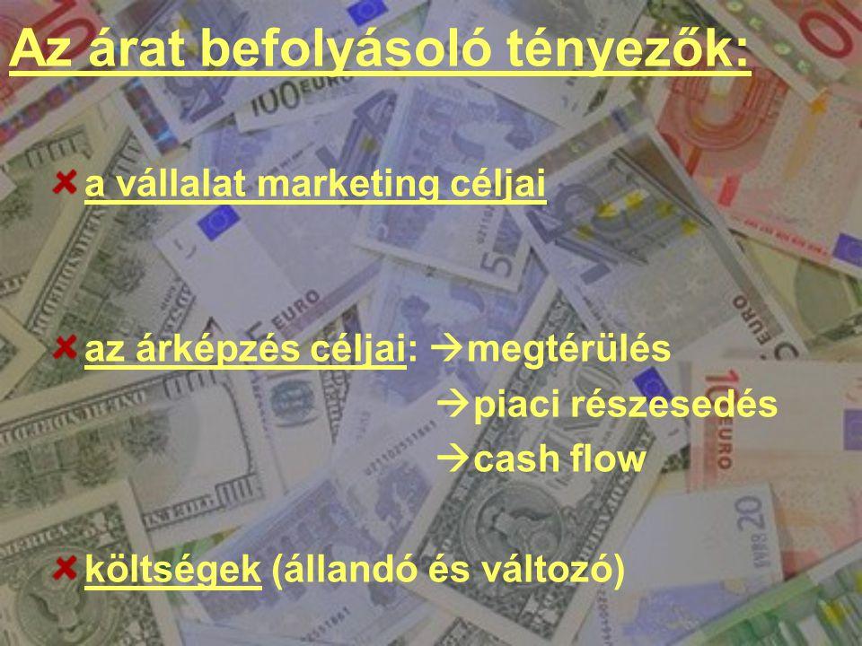 Az árat befolyásoló tényezők: a vállalat marketing céljai az árképzés céljai:  megtérülés  piaci részesedés  cash flow költségek (állandó és változ