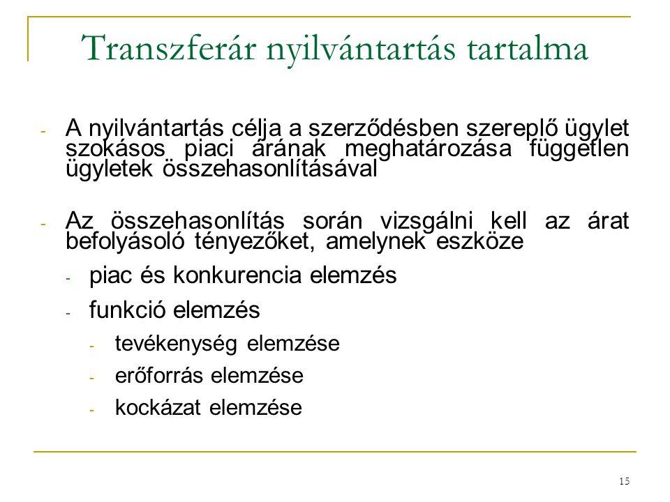Transzferár nyilvántartás tartalma - A nyilvántartás célja a szerződésben szereplő ügylet szokásos piaci árának meghatározása független ügyletek össze
