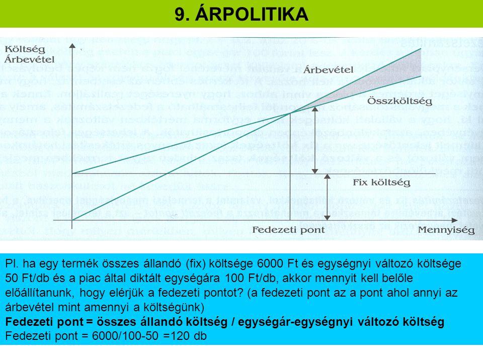 9. ÁRPOLITIKA Pl. ha egy termék összes állandó (fix) költsége 6000 Ft és egységnyi változó költsége 50 Ft/db és a piac által diktált egységára 100 Ft/