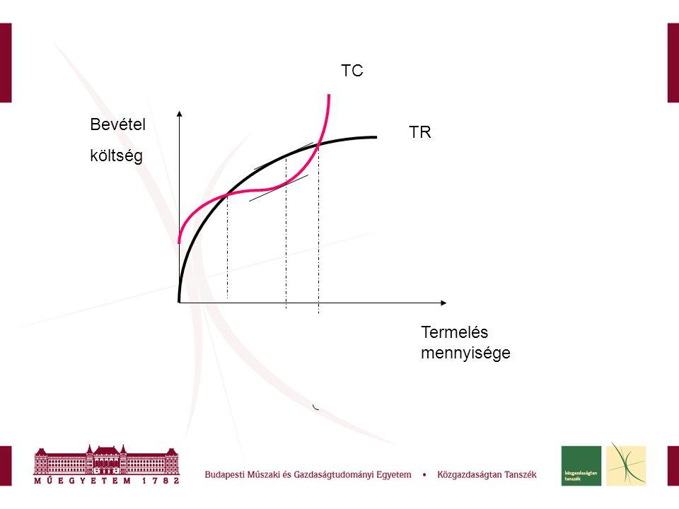 TC TR Termelés mennyisége Bevétel költség