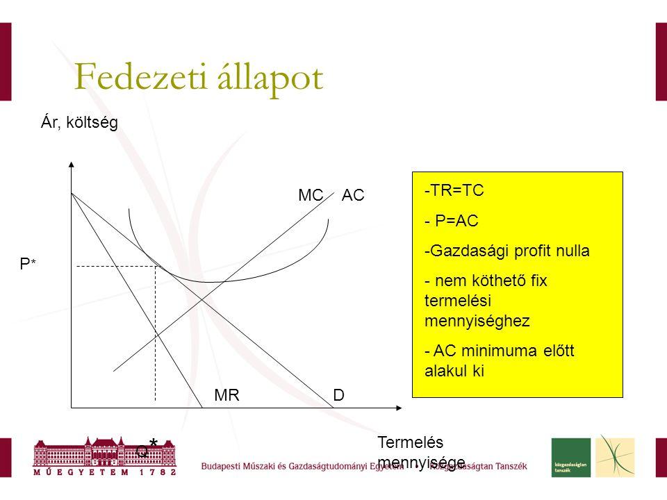 Fedezeti állapot -TR=TC - P=AC -Gazdasági profit nulla - nem köthető fix termelési mennyiséghez - AC minimuma előtt alakul ki Termelés mennyisége Ár,