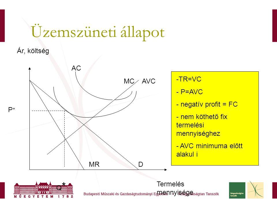 Üzemszüneti állapot -TR=VC - P=AVC - negatív profit = FC - nem köthető fix termelési mennyiséghez - AVC minimuma előtt alakul i Termelés mennyisége Ár