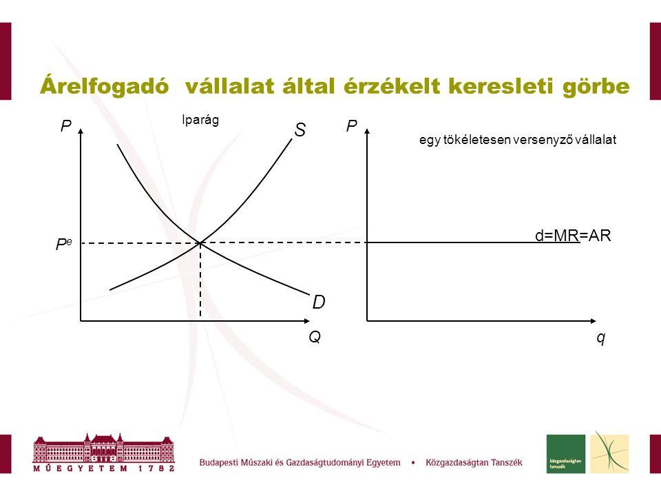 Árelfogadó vállalat által érzékelt keresleti görbe PP Qq D S PePe Iparág egy tökéletesen versenyző vállalat d=MR=AR