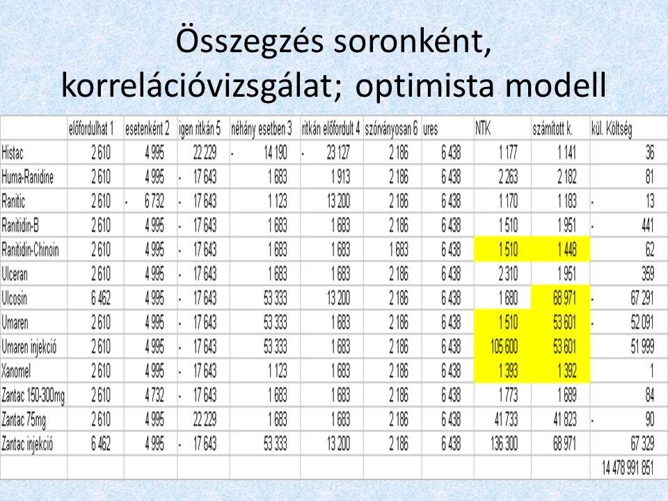 Összegzés soronként, korrelációvizsgálat; optimista modell