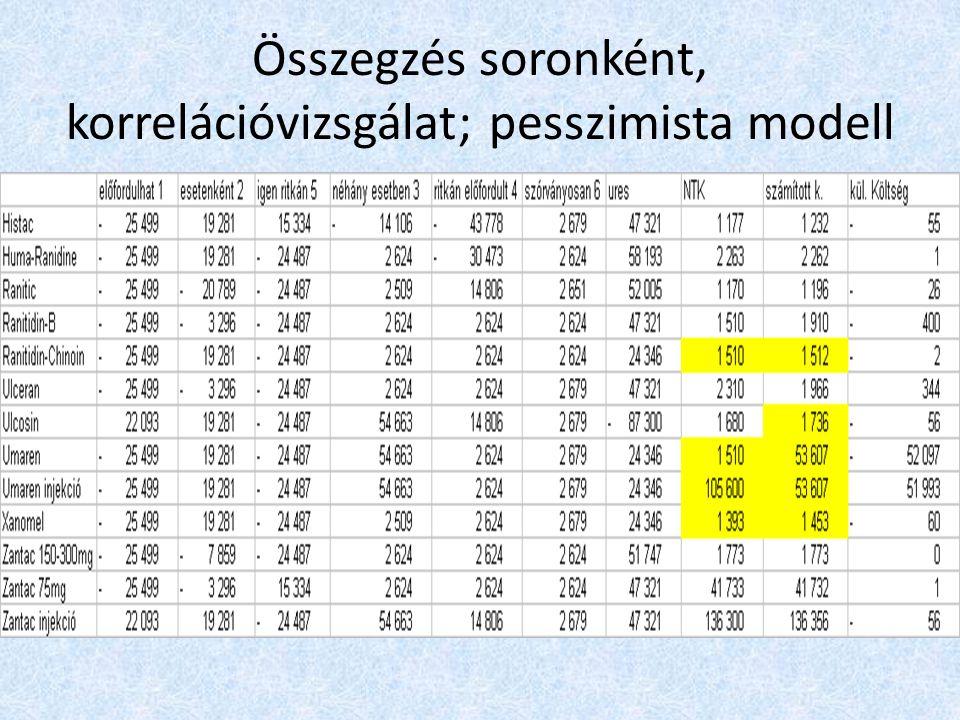 Összegzés soronként, korrelációvizsgálat; pesszimista modell