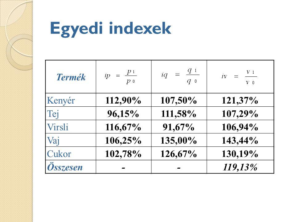 Egyedi indexek Termék Kenyér112,90%107,50%121,37% Tej96,15%111,58%107,29% Virsli116,67%91,67%106,94% Vaj106,25%135,00%143,44% Cukor102,78%126,67%130,19% Összesen--119,13%