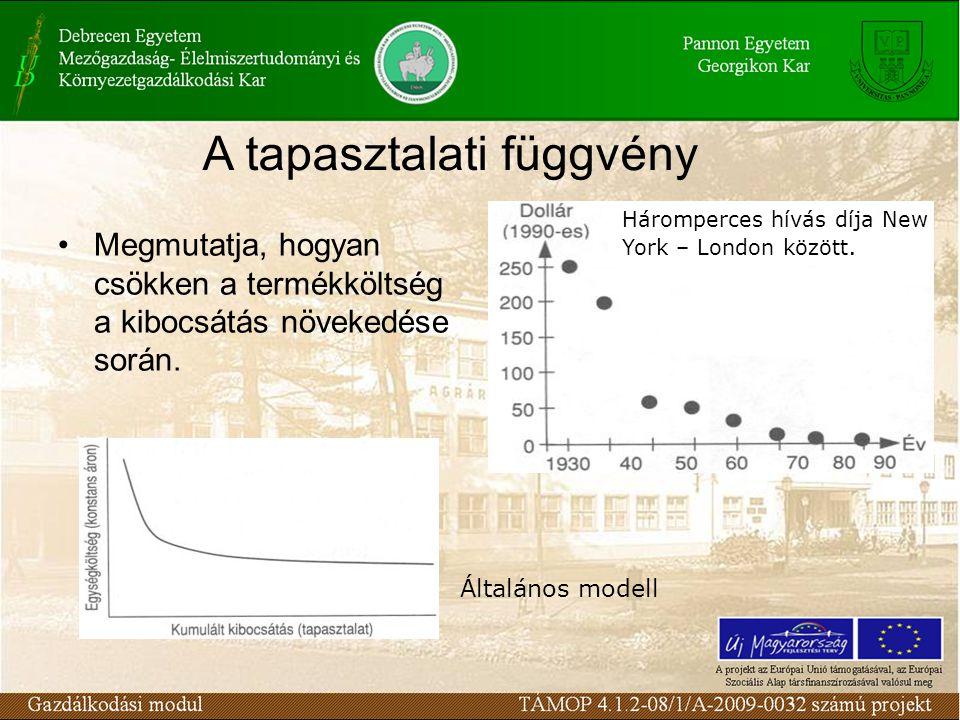 Megmutatja, hogyan csökken a termékköltség a kibocsátás növekedése során.