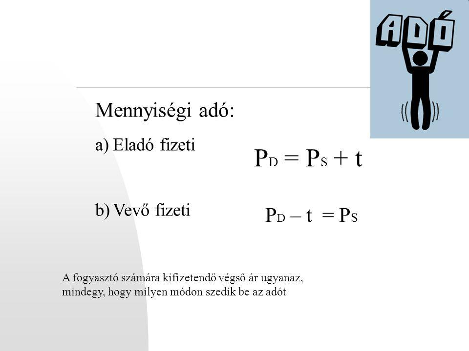 P D = P S + t Mennyiségi adó: a)Eladó fizeti b)Vevő fizeti P D – t = P S A fogyasztó számára kifizetendő végső ár ugyanaz, mindegy, hogy milyen módon szedik be az adót