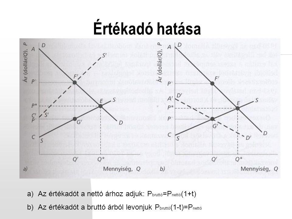 Értékadó hatása a)Az értékadót a nettó árhoz adjuk: P bruttó =P nettó (1+t) b)Az értékadót a bruttó árból levonjuk P bruttó (1-t)=P nettó