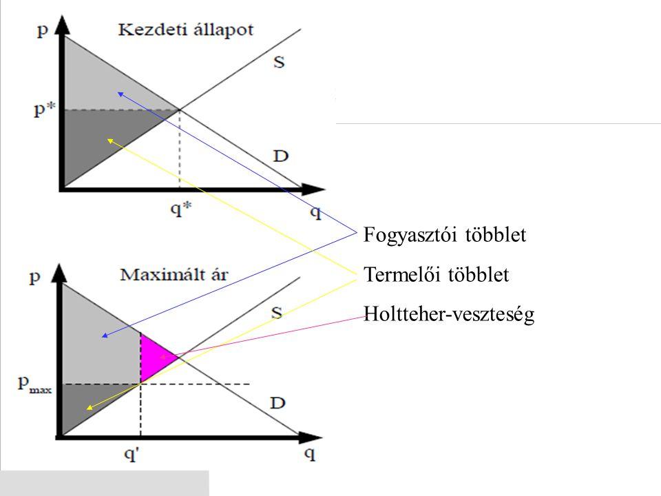 Fogyasztói többlet Termelői többlet Holtteher-veszteség