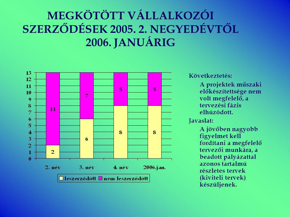 MEGKÖTÖTT VÁLLALKOZÓI SZERZŐDÉSEK 2005. 2. NEGYEDÉVTŐL 2006. JANUÁRIG Következtetés: A projektek műszaki előkészítettsége nem volt megfelelő, a tervez