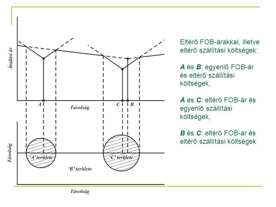 Eltérő FOB-árakkal, illetve eltérő szállítási költségek: A és B: egyenlő FOB-ár és eltérő szállítási költségek, A és C: eltérő FOB-ár és egyenlő szállítási költségek, B és C: eltérő FOB-ár és eltérő szállítási költségek