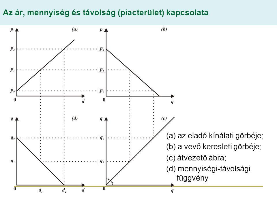 Az ár, mennyiség és távolság (piacterület) kapcsolata (a) az eladó kínálati görbéje; (b) a vevő keresleti görbéje; (c) átvezető ábra; (d) mennyiségi-távolsági függvény