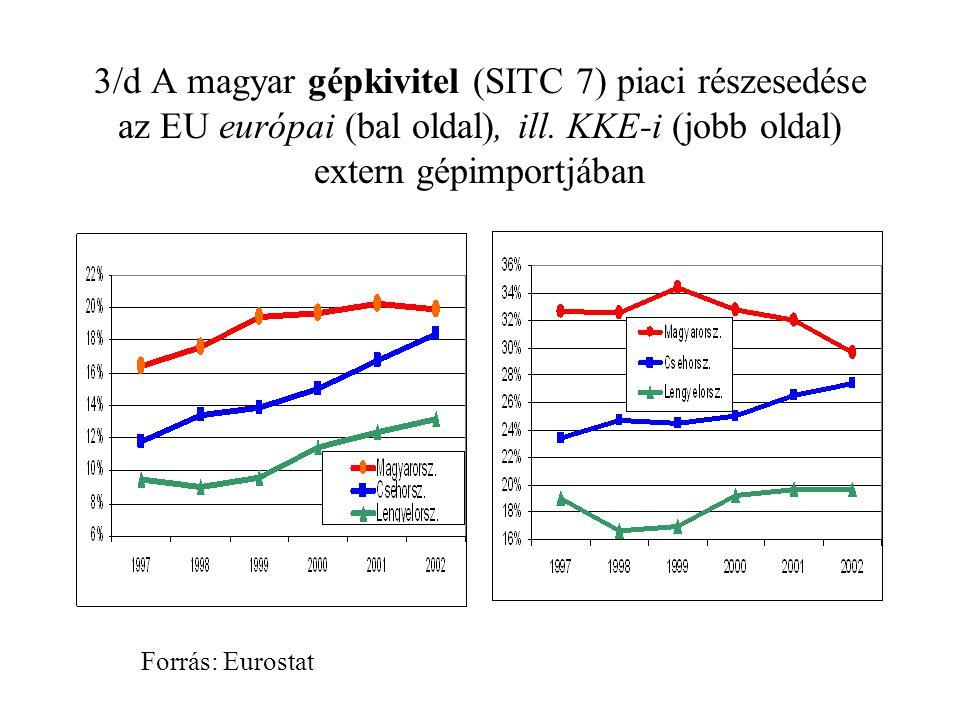 3/d A magyar gépkivitel (SITC 7) piaci részesedése az EU európai (bal oldal), ill.