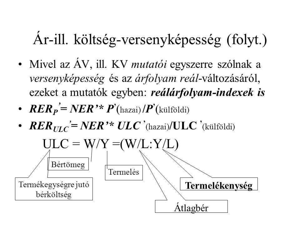 Ár-ill. költség-versenyképesség (folyt.) Mivel az ÁV, ill.