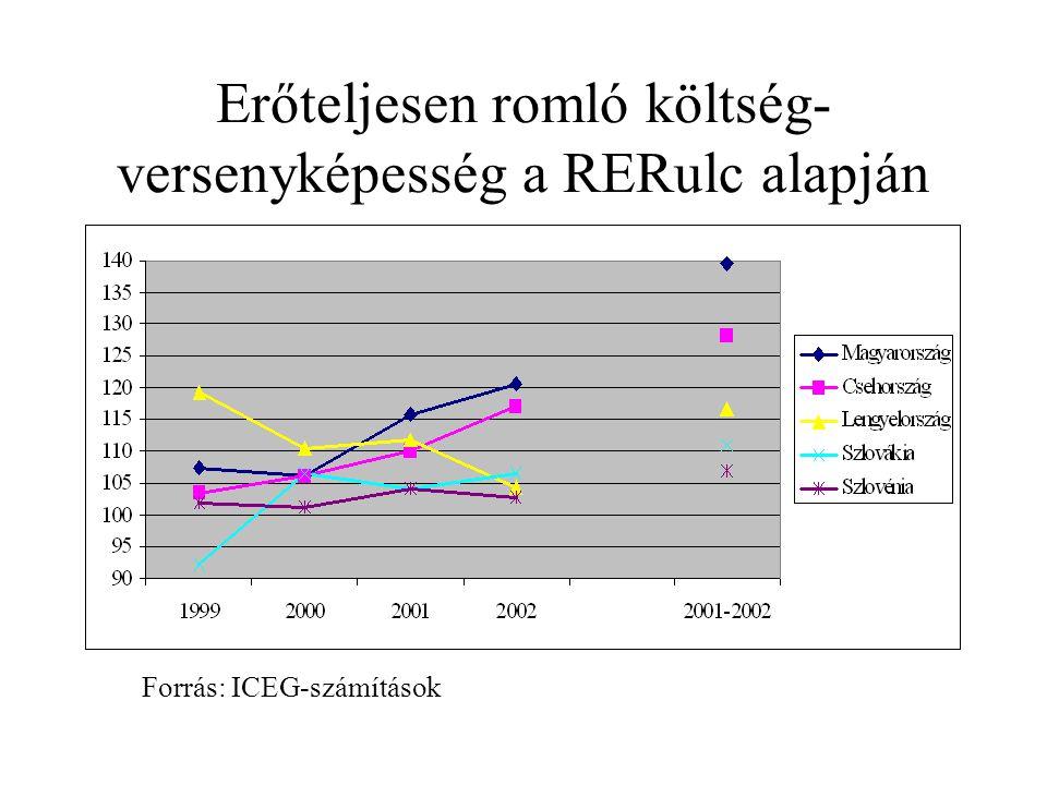 Erőteljesen romló költség- versenyképesség a RERulc alapján Forrás: ICEG-számítások