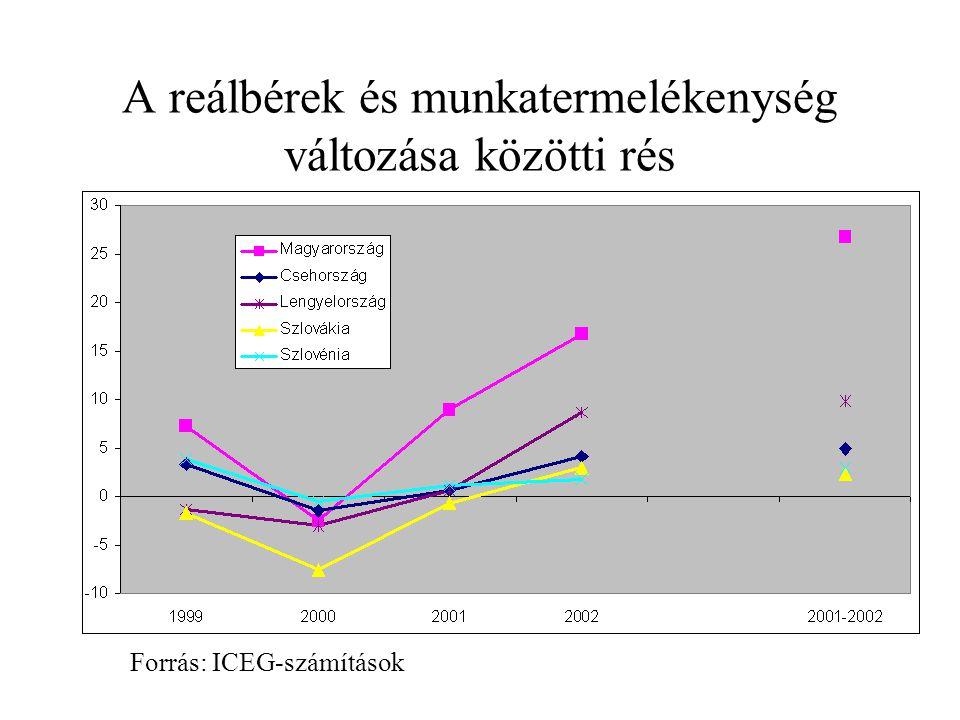 A reálbérek és munkatermelékenység változása közötti rés Forrás: ICEG-számítások