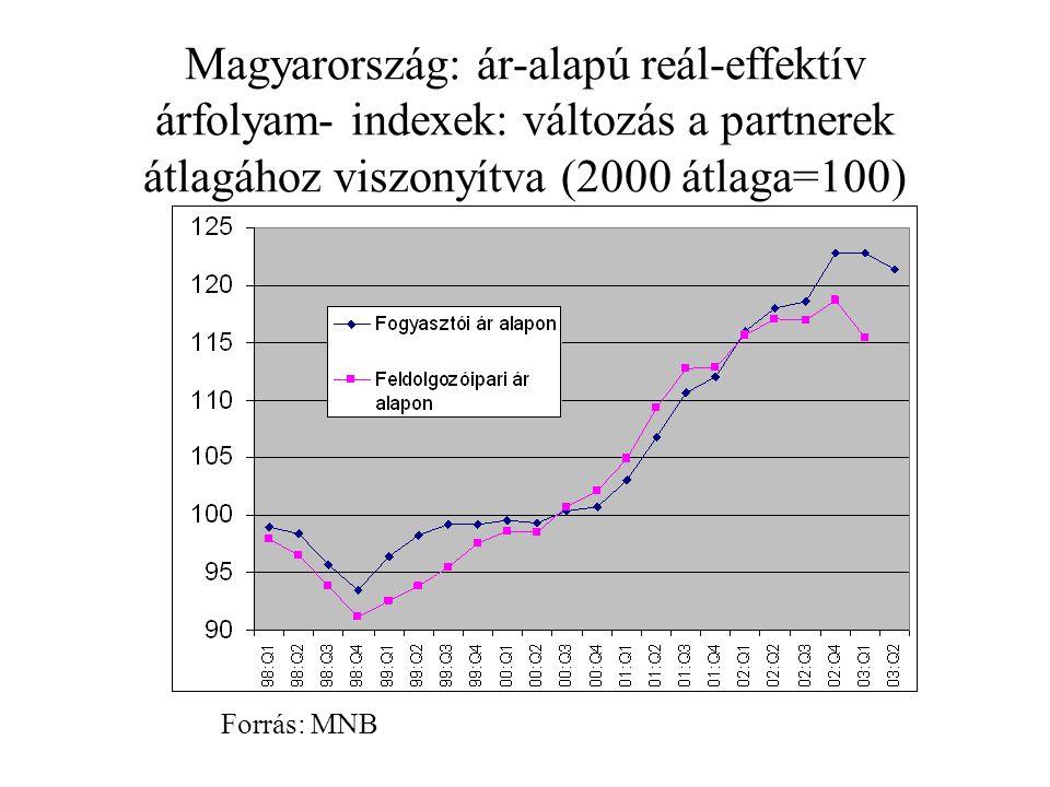 Magyarország: ár-alapú reál-effektív árfolyam- indexek: változás a partnerek átlagához viszonyítva (2000 átlaga=100) Forrás: MNB