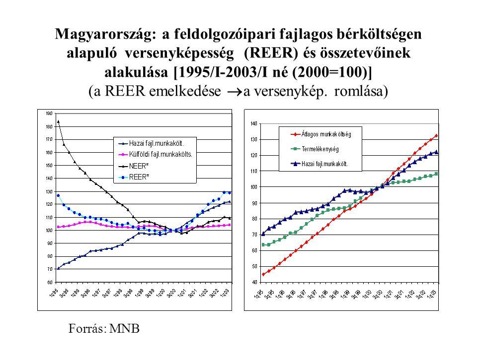 Magyarország: a feldolgozóipari fajlagos bérköltségen alapuló versenyképesség (REER) és összetevőinek alakulása [1995/I-2003/I né (2000=100)] (a REER emelkedése  a versenykép.