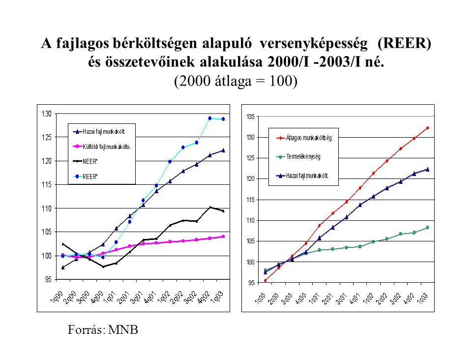 A fajlagos bérköltségen alapuló versenyképesség (REER) és összetevőinek alakulása 2000/I -2003/I né.
