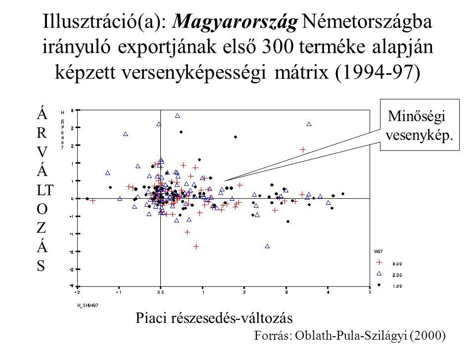 Illusztráció(a): Magyarország Németországba irányuló exportjának első 300 terméke alapján képzett versenyképességi mátrix (1994-97) Minőségi vesenykép.