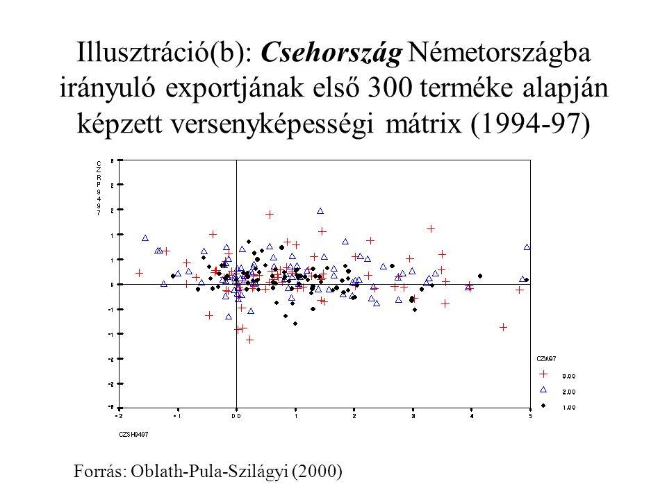 Illusztráció(b): Csehország Németországba irányuló exportjának első 300 terméke alapján képzett versenyképességi mátrix (1994-97) Forrás: Oblath-Pula-Szilágyi (2000)