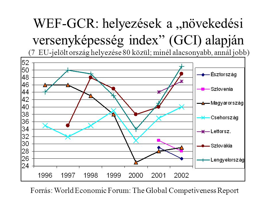 """WEF-GCR: helyezések a """"növekedési versenyképesség index (GCI) alapján (7 EU-jelölt ország helyezése 80 közül; minél alacsonyabb, annál jobb) Forrás: World Economic Forum: The Global Competiveness Report"""