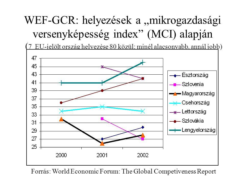 Enyhén romló ár-versenyképesség a RERppi alapján, ahol előző év=100 Forrás: ICEG-számítások