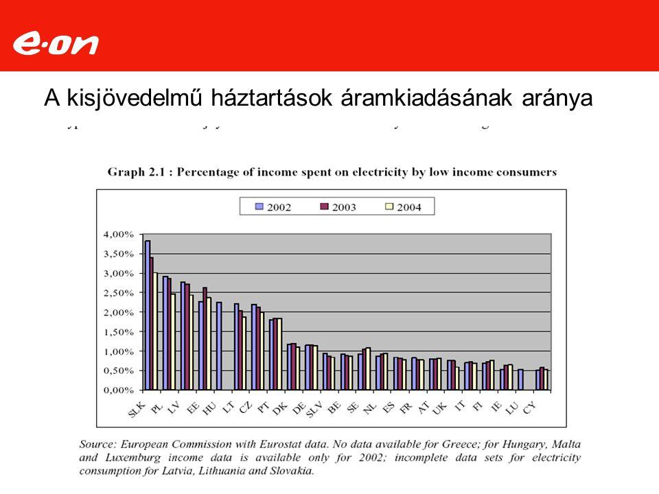 A kisjövedelmű háztartások áramkiadásának aránya