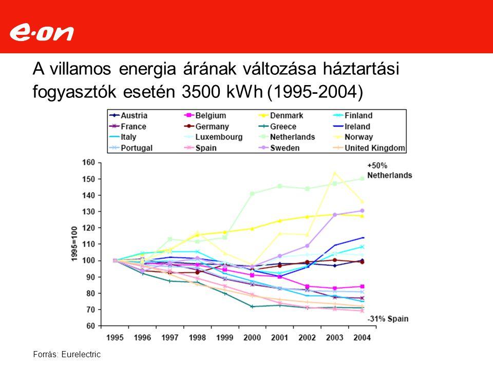 A villamos energia árának változása háztartási fogyasztók esetén 3500 kWh (1995-2004) Forrás: Eurelectric