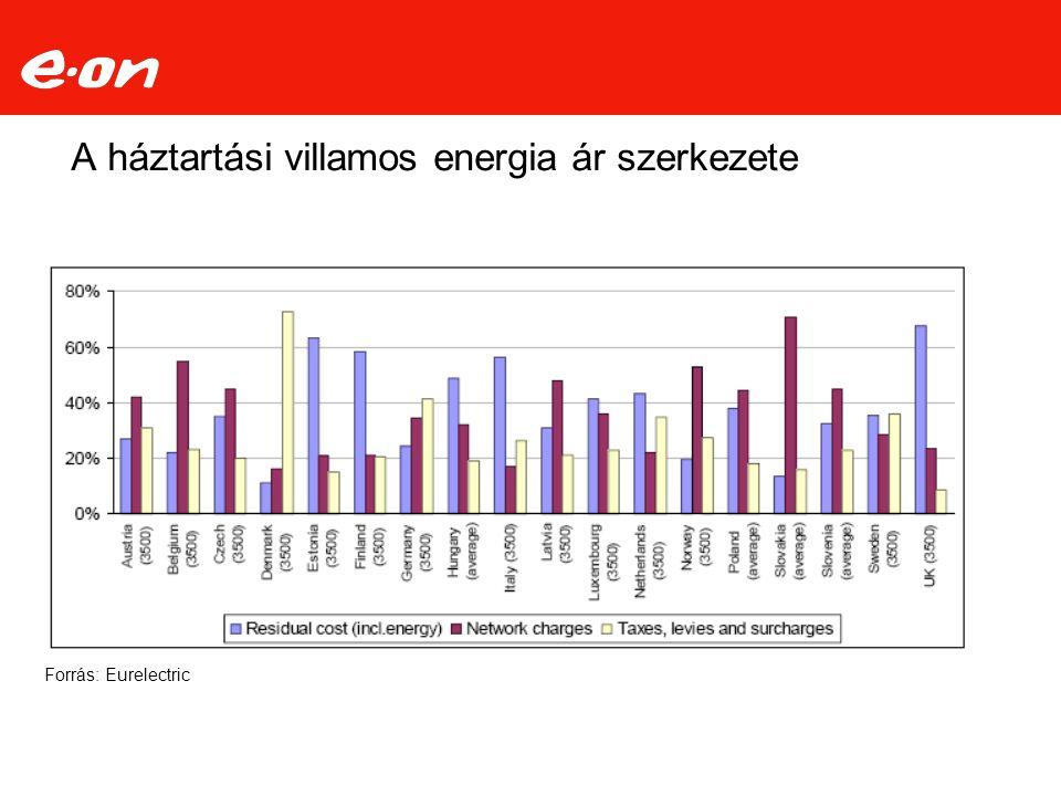 A háztartási villamos energia ár szerkezete Forrás: Eurelectric