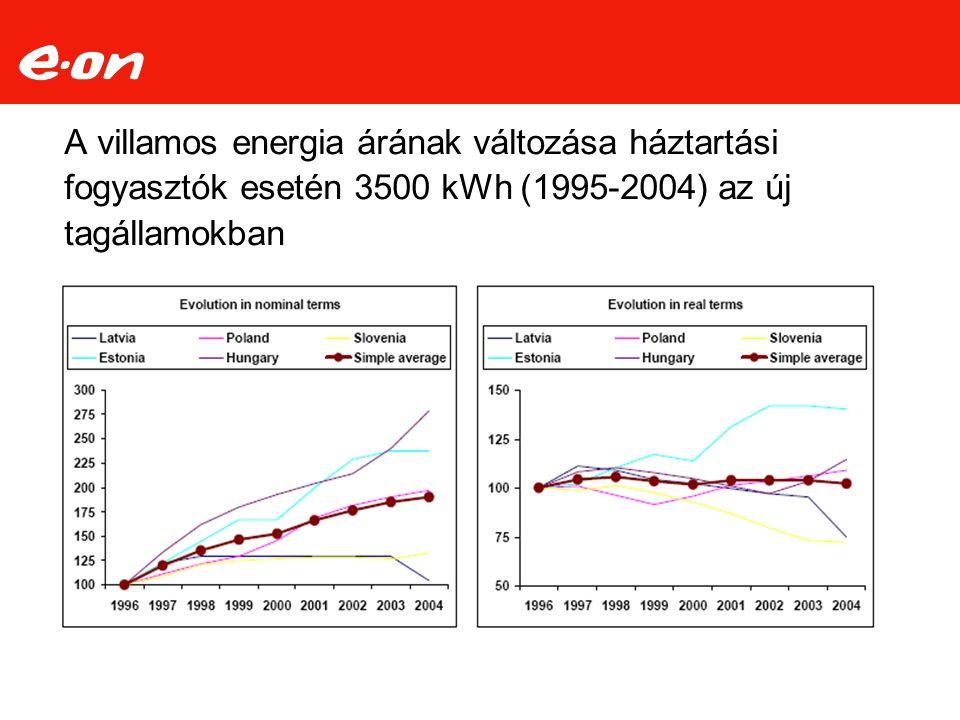 A villamos energia árának változása háztartási fogyasztók esetén 3500 kWh (1995-2004) az új tagállamokban Forrás: Eurelectric