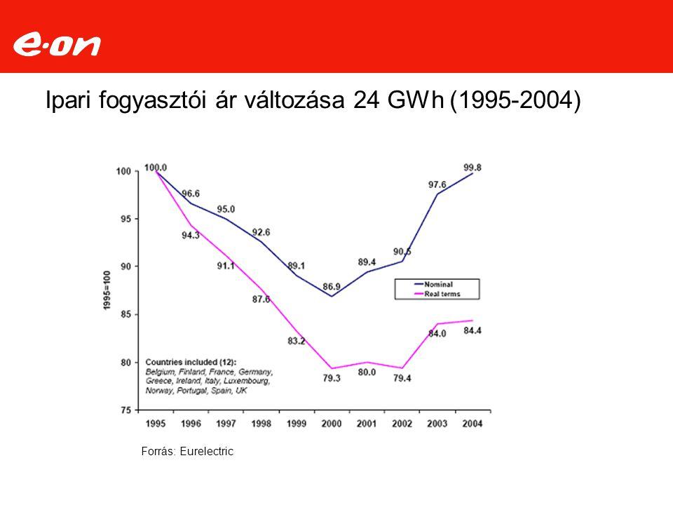 Ipari fogyasztói ár változása 24 GWh (1995-2004) Forrás: Eurelectric