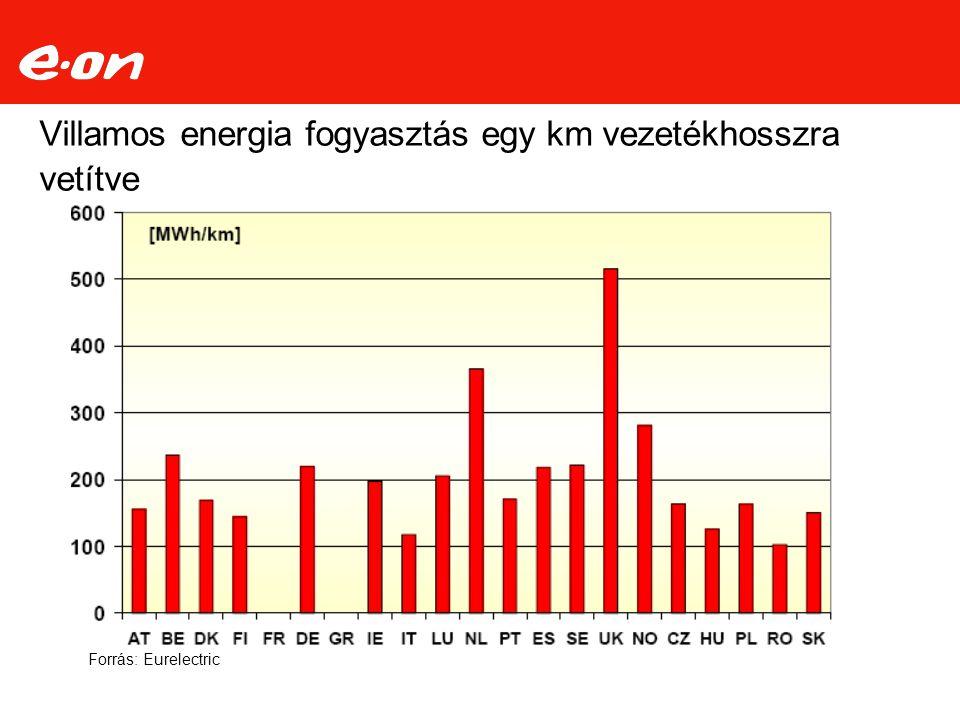 Villamos energia fogyasztás egy km vezetékhosszra vetítve Forrás: Eurelectric