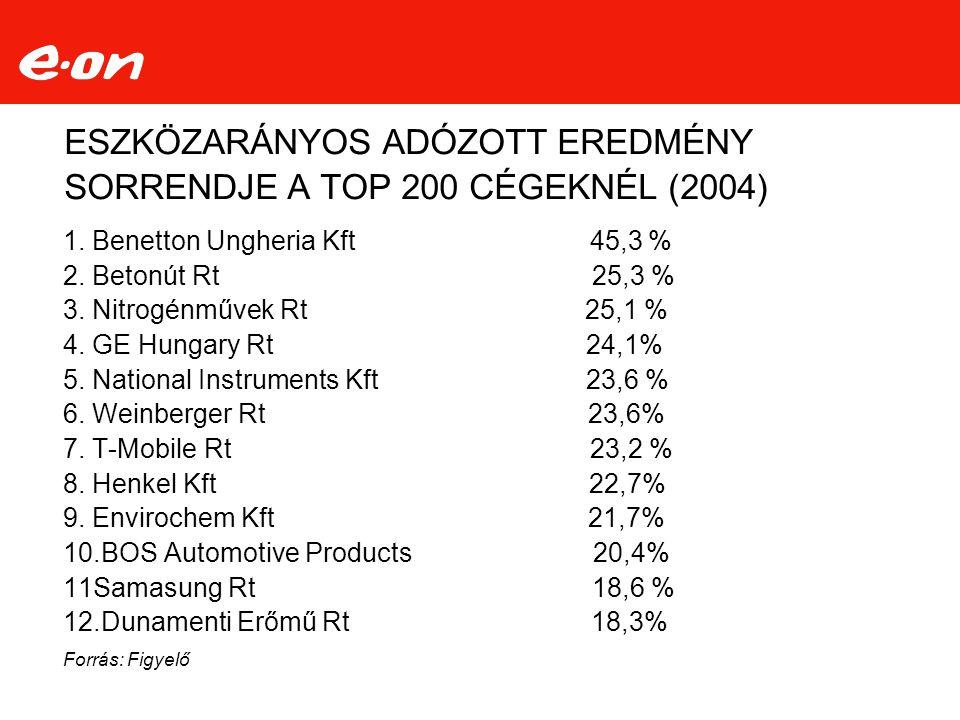 ESZKÖZARÁNYOS ADÓZOTT EREDMÉNY SORRENDJE A TOP 200 CÉGEKNÉL (2004) 1.