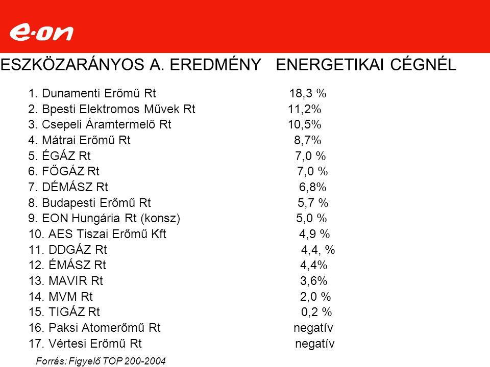 ESZKÖZARÁNYOS A.EREDMÉNY ENERGETIKAI CÉGNÉL 1. Dunamenti Erőmű Rt 18,3 % 2.