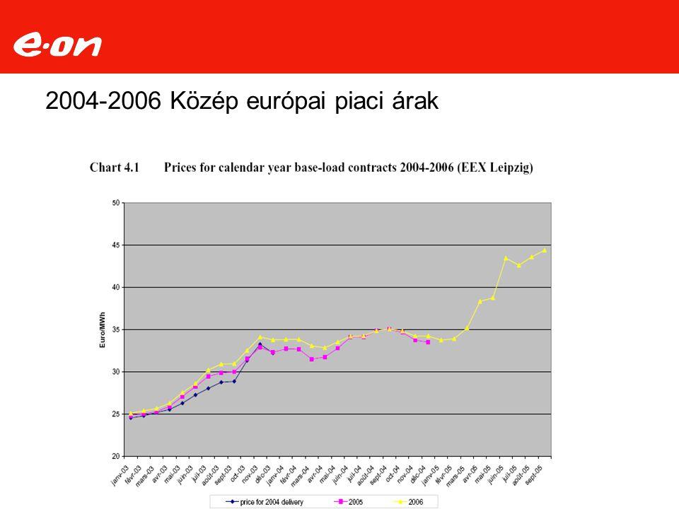 2004-2006 Közép európai piaci árak