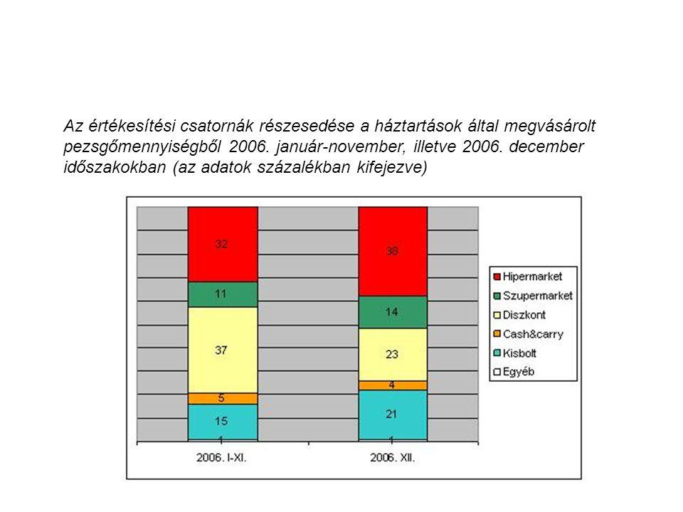 Az értékesítési csatornák részesedése a háztartások által megvásárolt pezsgőmennyiségből 2006.