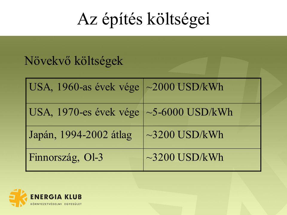 Az építés költségei Növekvő költségek USA, 1960-as évek vége~2000 USD/kWh USA, 1970-es évek vége~5-6000 USD/kWh Japán, 1994-2002 átlag~3200 USD/kWh Finnország, Ol-3~3200 USD/kWh