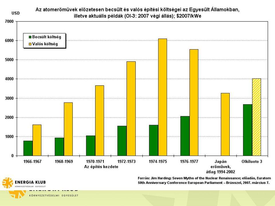 Egyéb fontos tényezők Üzemeltetési és karbantartási költség: alacsonynak mondják, de a British Energy csődjét okozták 2002-ben Hulladékkezelési, leszerelési költség: nem magas költség, ha –pontos az előrejelzés –az alapot megfelelően kezelik De: –nincs tapasztalat kiégett fűtőelemekre és nagyaktivitású hulladékokra –alap sok országban nem létezik, vagy a biztonsága megkérdőjelezhető