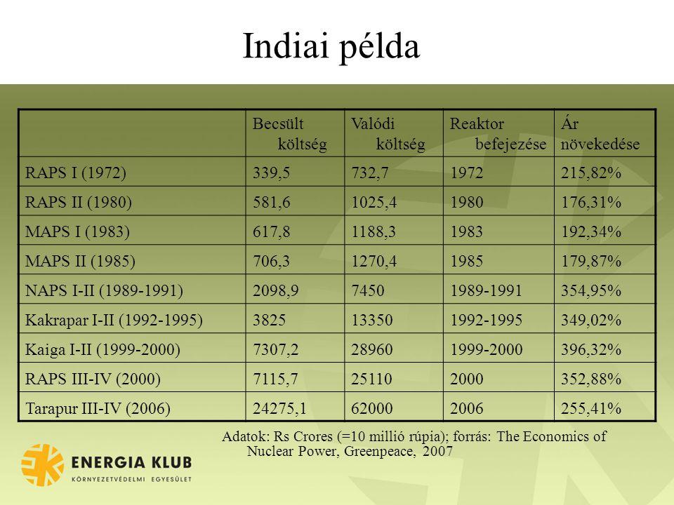 Indiai példa Adatok: Rs Crores (=10 millió rúpia); forrás: The Economics of Nuclear Power, Greenpeace, 2007 Becsült költség Valódi költség Reaktor befejezése Ár növekedése RAPS I (1972)339,5732,71972215,82% RAPS II (1980)581,61025,41980176,31% MAPS I (1983)617,81188,31983192,34% MAPS II (1985)706,31270,41985179,87% NAPS I-II (1989-1991)2098,974501989-1991354,95% Kakrapar I-II (1992-1995)3825133501992-1995349,02% Kaiga I-II (1999-2000)7307,2289601999-2000396,32% RAPS III-IV (2000)7115,7251102000352,88% Tarapur III-IV (2006)24275,1620002006255,41%