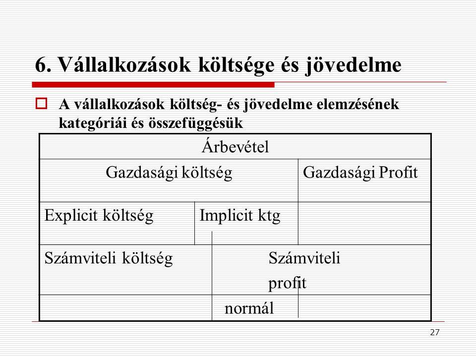 27 6. Vállalkozások költsége és jövedelme  A vállalkozások költség- és jövedelme elemzésének kategóriái és összefüggésük Árbevétel Gazdasági költségG
